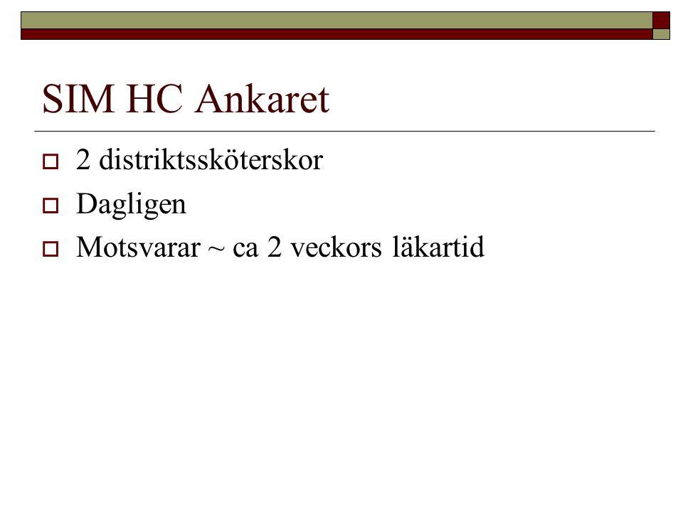 SIM HC Ankaret  2 distriktssköterskor  Dagligen  Motsvarar ~ ca 2 veckors läkartid