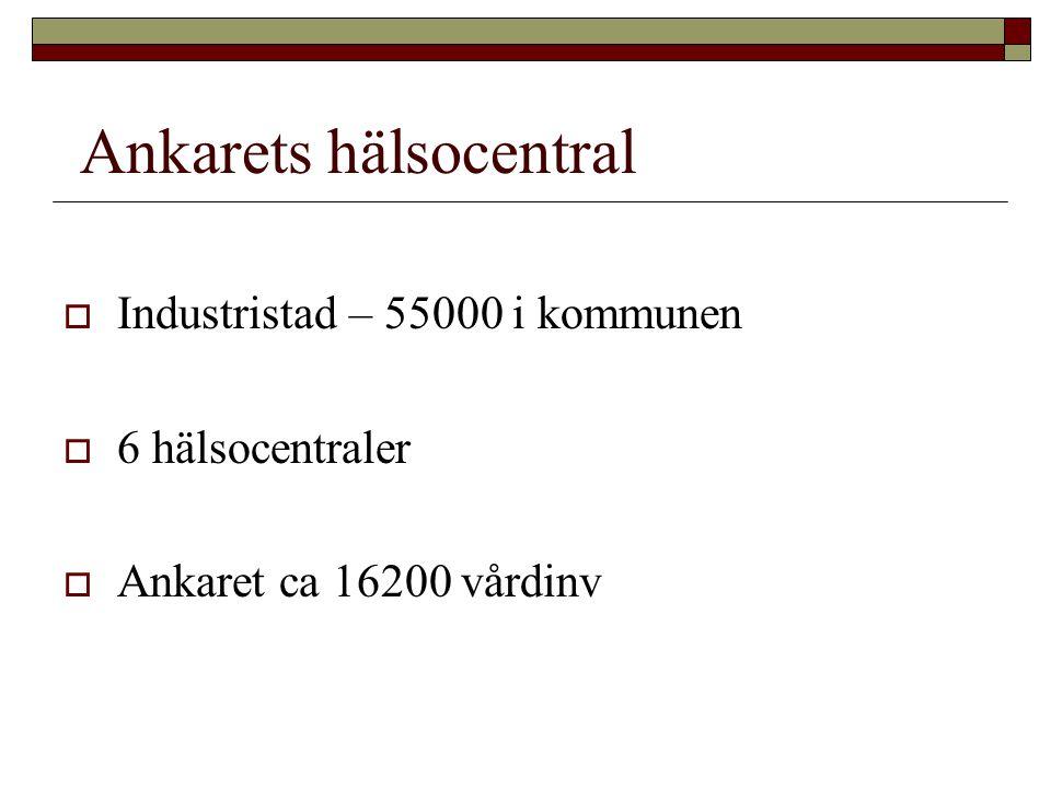 Ankarets hälsocentral  Industristad – 55000 i kommunen  6 hälsocentraler  Ankaret ca 16200 vårdinv