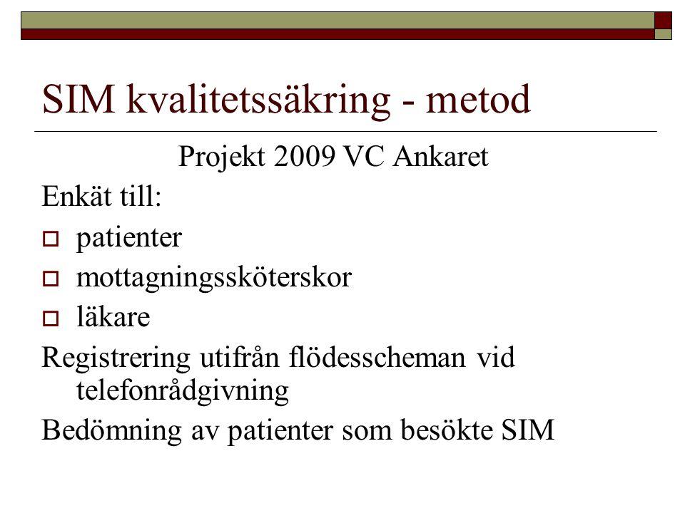 SIM kvalitetssäkring - metod Projekt 2009 VC Ankaret Enkät till:  patienter  mottagningssköterskor  läkare Registrering utifrån flödesscheman vid telefonrådgivning Bedömning av patienter som besökte SIM