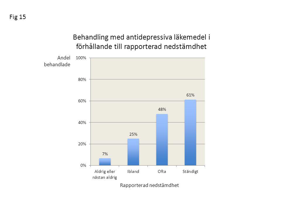 Behandling med antidepressiva läkemedel i förhållande till rapporterad nedstämdhet Andel behandlade Rapporterad nedstämdhet Fig 15