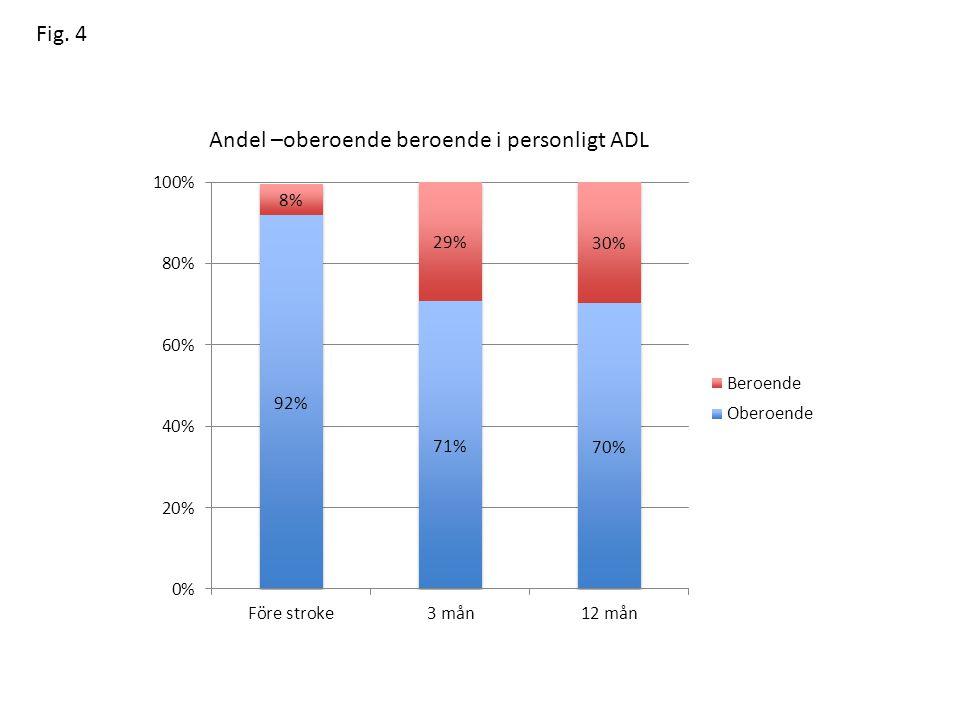 Fig. 4 Andel –oberoende beroende i personligt ADL