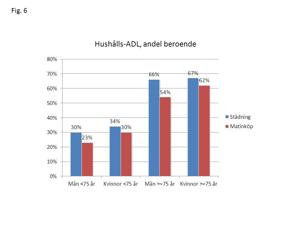 Hushålls-ADL, andel beroende Fig. 6