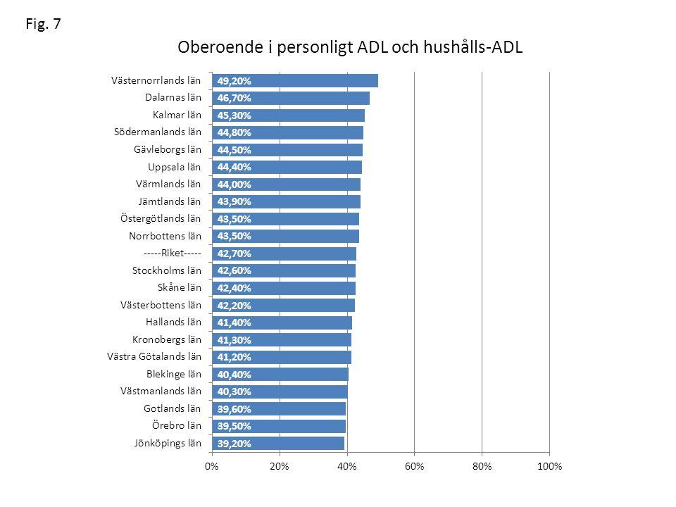 Oberoende i personligt ADL och hushålls-ADL Fig. 7