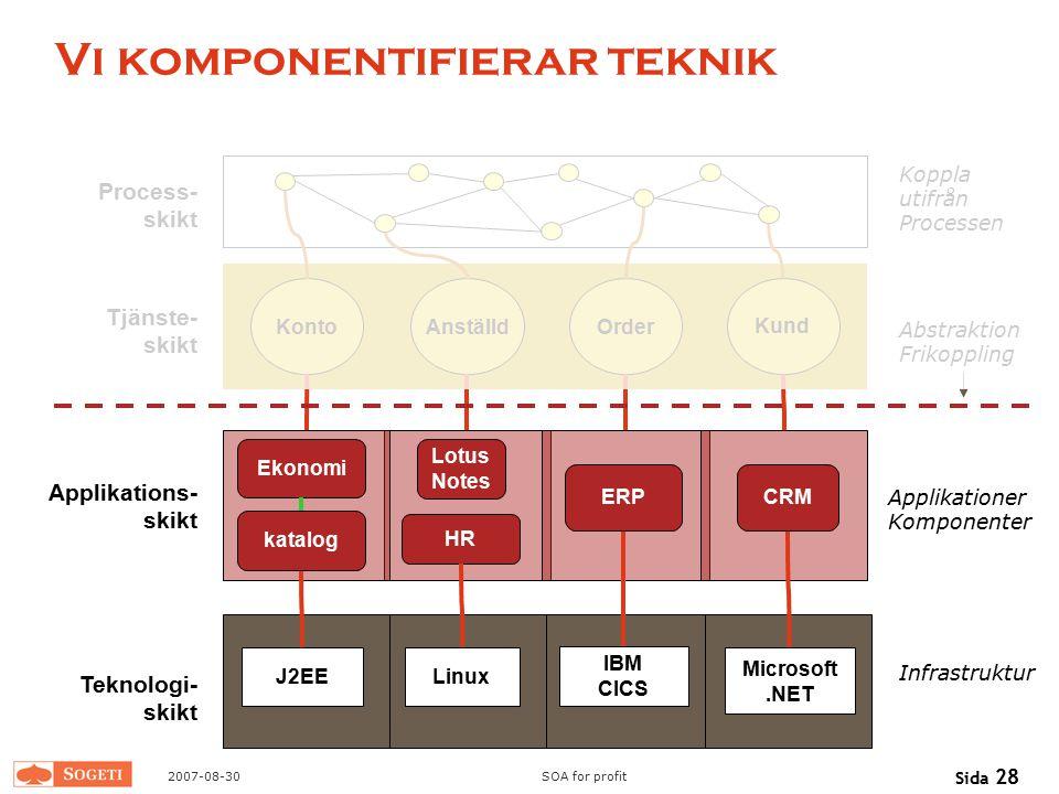 2007-08-30SOA for profit Sida 28 Vi komponentifierar teknik Process- skikt Tjänste- skikt Applikations- skikt Teknologi- skikt Microsoft.NET Linux J2E