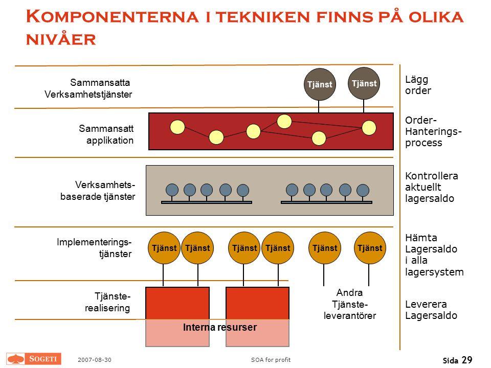 2007-08-30SOA for profit Sida 29 Komponenterna i tekniken finns på olika nivåer Tjänste- realisering Implementerings- tjänster Verksamhets- baserade t
