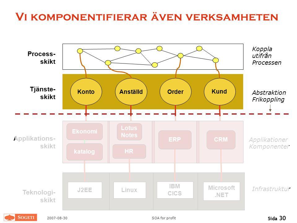 2007-08-30SOA for profit Sida 30 Vi komponentifierar även verksamheten Process- skikt Tjänste- skikt Applikations- skikt Teknologi- skikt Microsoft.NE