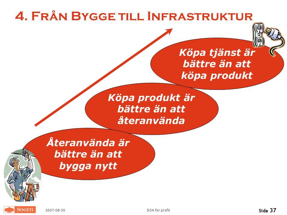 2007-08-30SOA for profit Sida 37 4. Från Bygge till Infrastruktur Köpa produkt är bättre än att återanvända Återanvända är bättre än att bygga nytt Kö