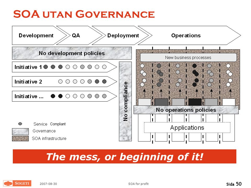 2007-08-30SOA for profit Sida 50 SOA utan Governance The mess, or beginning of it! Compliant