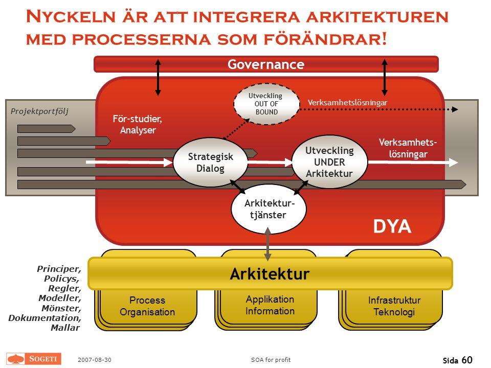 2007-08-30SOA for profit Sida 60 Nyckeln är att integrera arkitekturen med processerna som förändrar! DYA För-studier, Analyser Verksamhets- lösningar