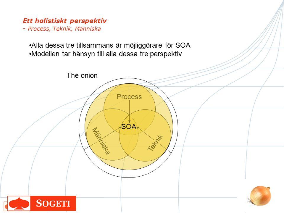 Ett holistiskt perspektiv - Process, Teknik, Människa Alla dessa tre tillsammans är möjliggörare för SOA Modellen tar hänsyn till alla dessa tre persp