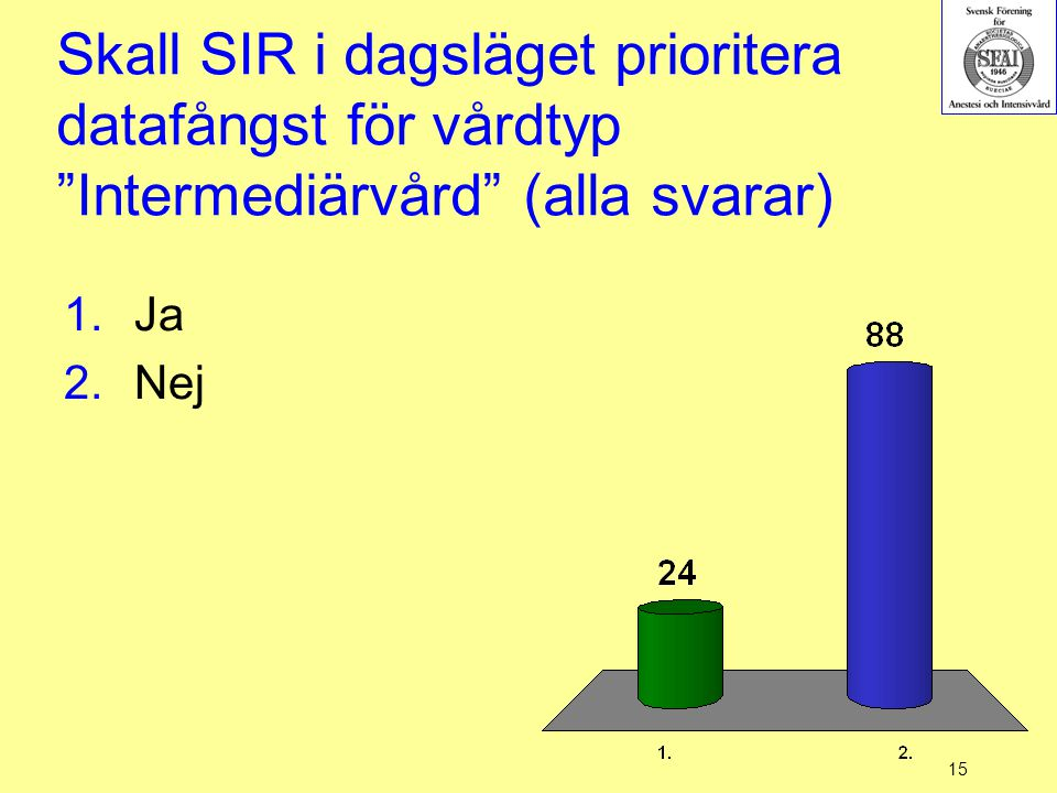 """15 Skall SIR i dagsläget prioritera datafångst för vårdtyp """"Intermediärvård"""" (alla svarar) 1.Ja 2.Nej"""