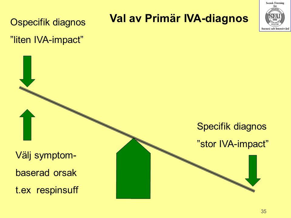 """35 Ospecifik diagnos """"liten IVA-impact"""" Specifik diagnos """"stor IVA-impact"""" Val av Primär IVA-diagnos Välj symptom- baserad orsak t.ex respinsuff"""