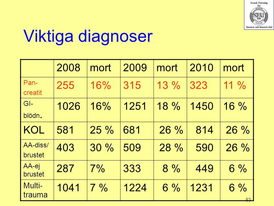 83 Viktiga diagnoser 2008mort2009mort2010mort Pan- creatit 25516%31513 %32311 % GI- blödn. 102616%125118 %145016 % KOL58125 %681 26 % 814 26 % AA-diss
