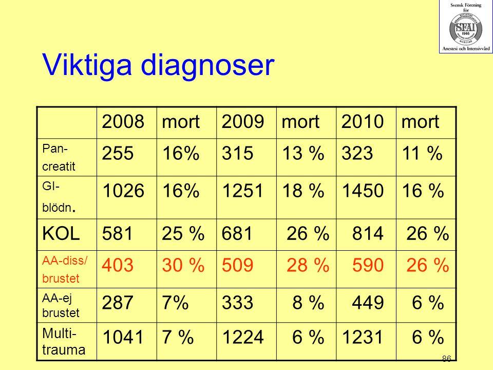 86 Viktiga diagnoser 2008mort2009mort2010mort Pan- creatit 25516%31513 %32311 % GI- blödn. 102616%125118 %145016 % KOL58125 %681 26 % 814 26 % AA-diss
