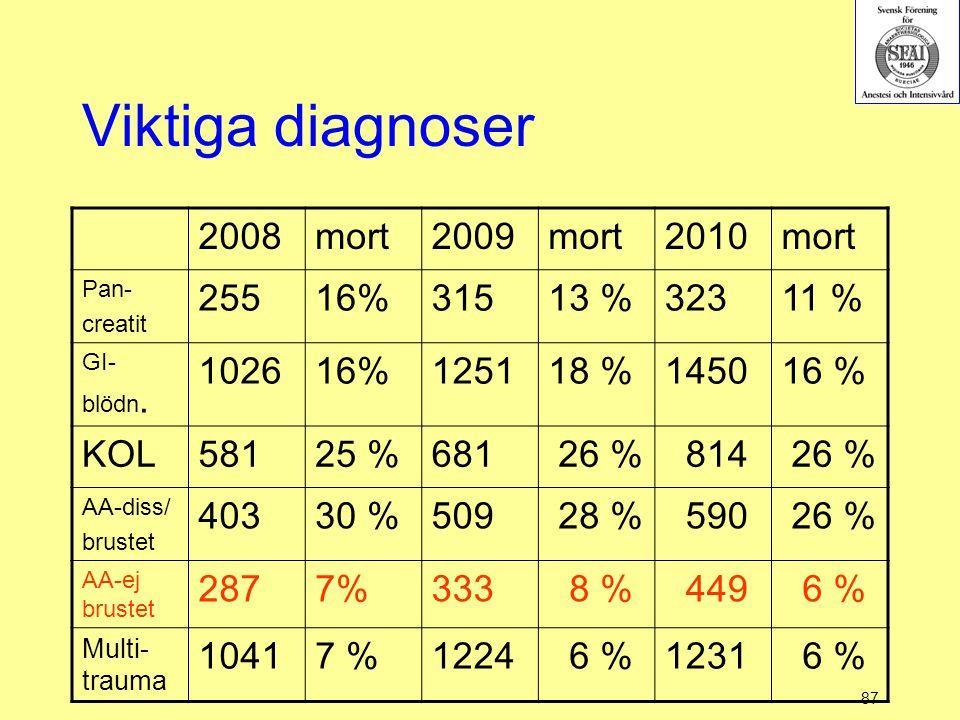 87 Viktiga diagnoser 2008mort2009mort2010mort Pan- creatit 25516%31513 %32311 % GI- blödn. 102616%125118 %145016 % KOL58125 %681 26 % 814 26 % AA-diss