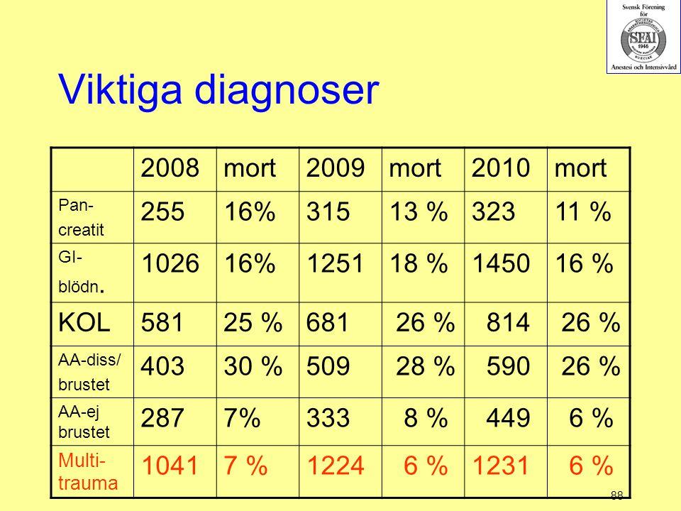 88 Viktiga diagnoser 2008mort2009mort2010mort Pan- creatit 25516%31513 %32311 % GI- blödn. 102616%125118 %145016 % KOL58125 %681 26 % 814 26 % AA-diss