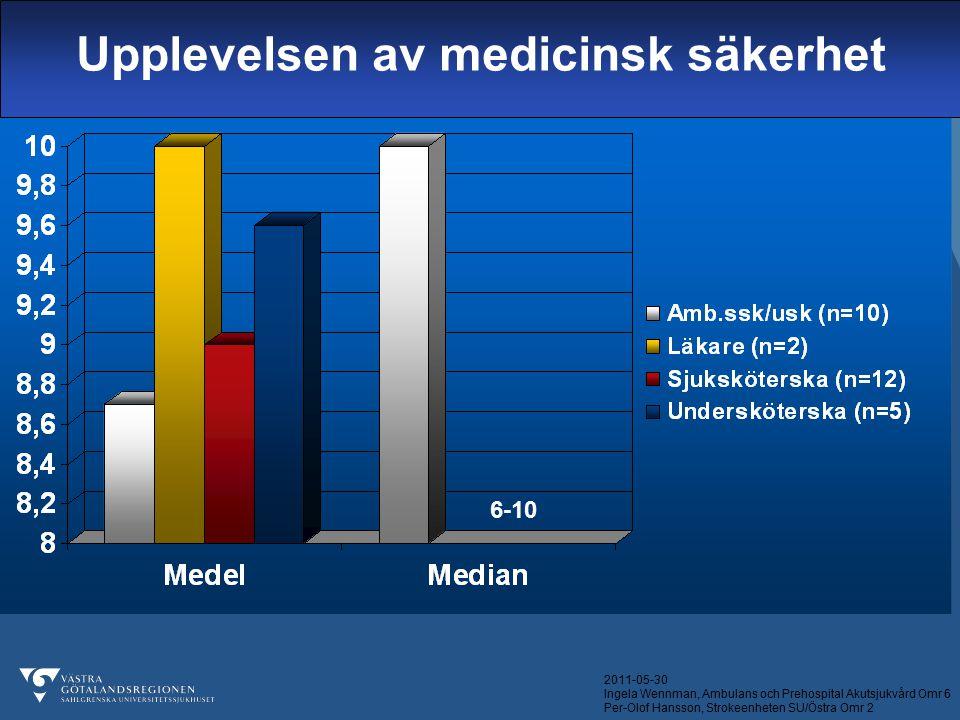 2011-05-30 Ingela Wennman, Ambulans och Prehospital Akutsjukvård Omr 6 Per-Olof Hansson, Strokeenheten SU/Östra Omr 2 Upplevelsen av medicinsk säkerhe
