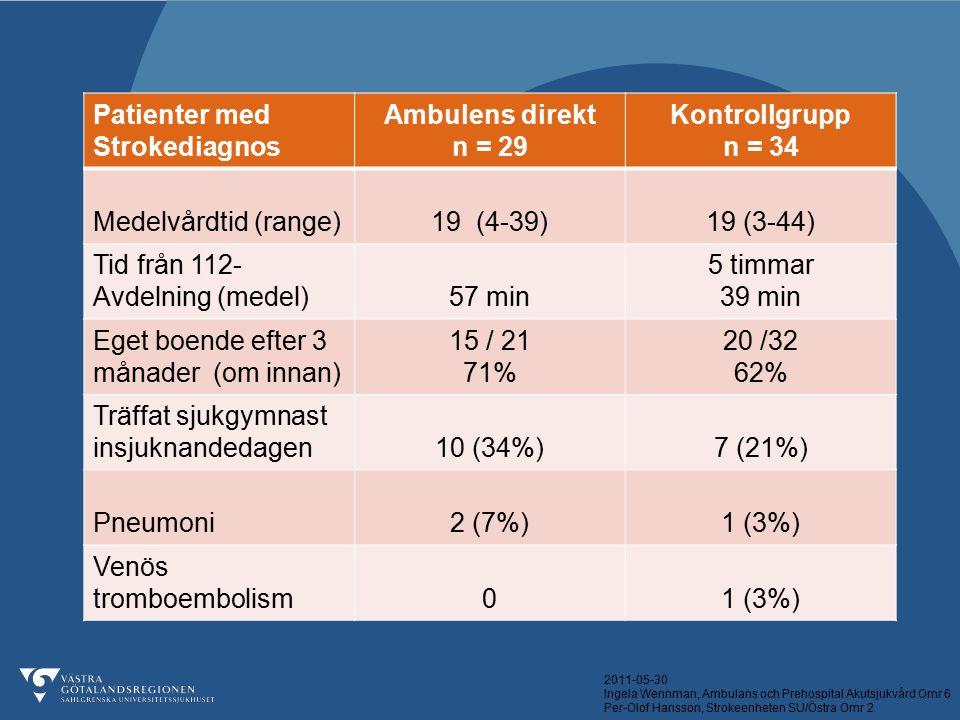 2011-05-30 Ingela Wennman, Ambulans och Prehospital Akutsjukvård Omr 6 Per-Olof Hansson, Strokeenheten SU/Östra Omr 2 Patienter med Strokediagnos Ambu