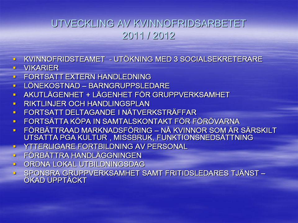 UTVECKLING AV KVINNOFRIDSARBETET 2011 / 2012  KVINNOFRIDSTEAMET - UTÖKNING MED 3 SOCIALSEKRETERARE  VIKARIER  FORTSATT EXTERN HANDLEDNING  LÖNEKOS