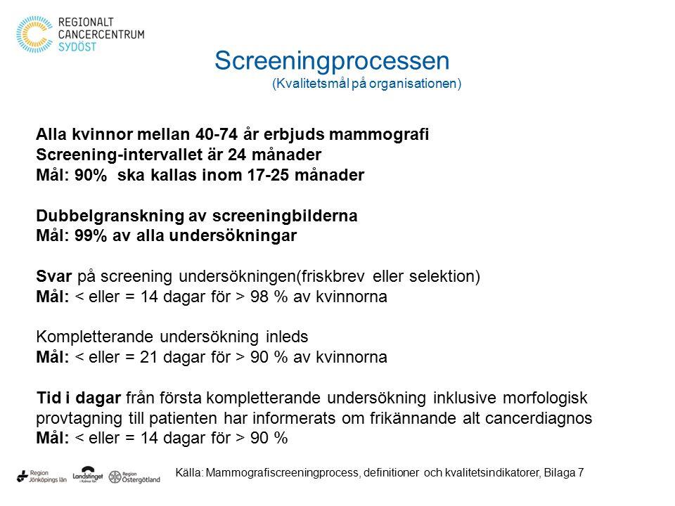 Screeningprocessen (Kvalitetsmål på organisationen) Alla kvinnor mellan 40-74 år erbjuds mammografi Screening-intervallet är 24 månader Mål: 90% ska kallas inom 17-25 månader Dubbelgranskning av screeningbilderna Mål: 99% av alla undersökningar Svar på screening undersökningen(friskbrev eller selektion) Mål: 98 % av kvinnorna Kompletterande undersökning inleds Mål: 90 % av kvinnorna Tid i dagar från första kompletterande undersökning inklusive morfologisk provtagning till patienten har informerats om frikännande alt cancerdiagnos Mål: 90 % Källa: Mammografiscreeningprocess, definitioner och kvalitetsindikatorer, Bilaga 7