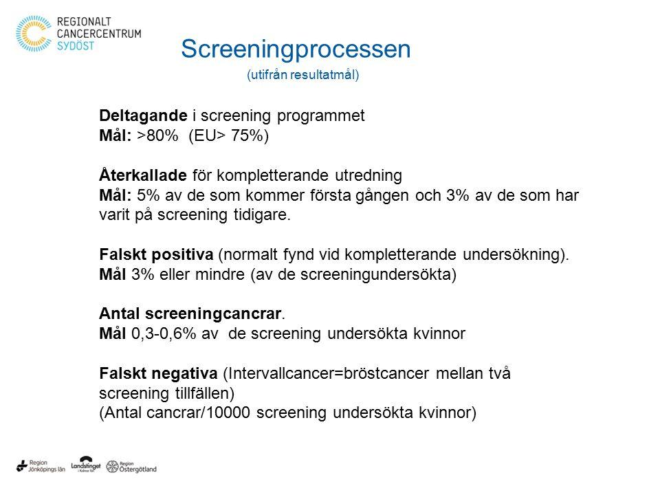 Screeningprocessen (utifrån resultatmål) Deltagande i screening programmet Mål: >80% (EU> 75%) Återkallade för kompletterande utredning Mål: 5% av de som kommer första gången och 3% av de som har varit på screening tidigare.
