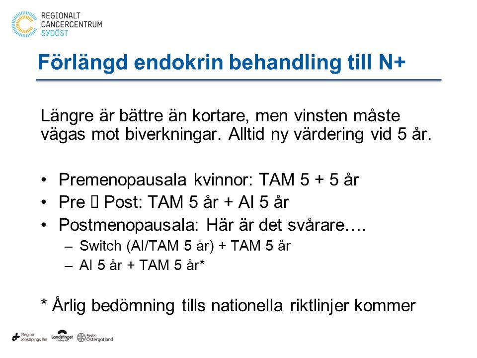 Förlängd endokrin behandling till N+ Längre är bättre än kortare, men vinsten måste vägas mot biverkningar.