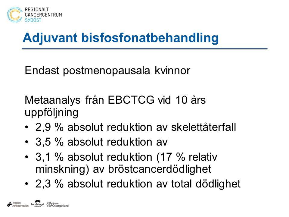 Adjuvant bisfosfonatbehandling Endast postmenopausala kvinnor Metaanalys från EBCTCG vid 10 års uppföljning 2,9 % absolut reduktion av skelettåterfall 3,5 % absolut reduktion av 3,1 % absolut reduktion (17 % relativ minskning) av bröstcancerdödlighet 2,3 % absolut reduktion av total dödlighet