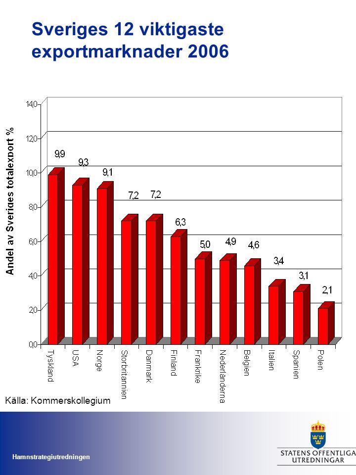 Hamnstrategiutredningen Sveriges 12 viktigaste exportmarknader 2006 Källa: Kommerskollegium
