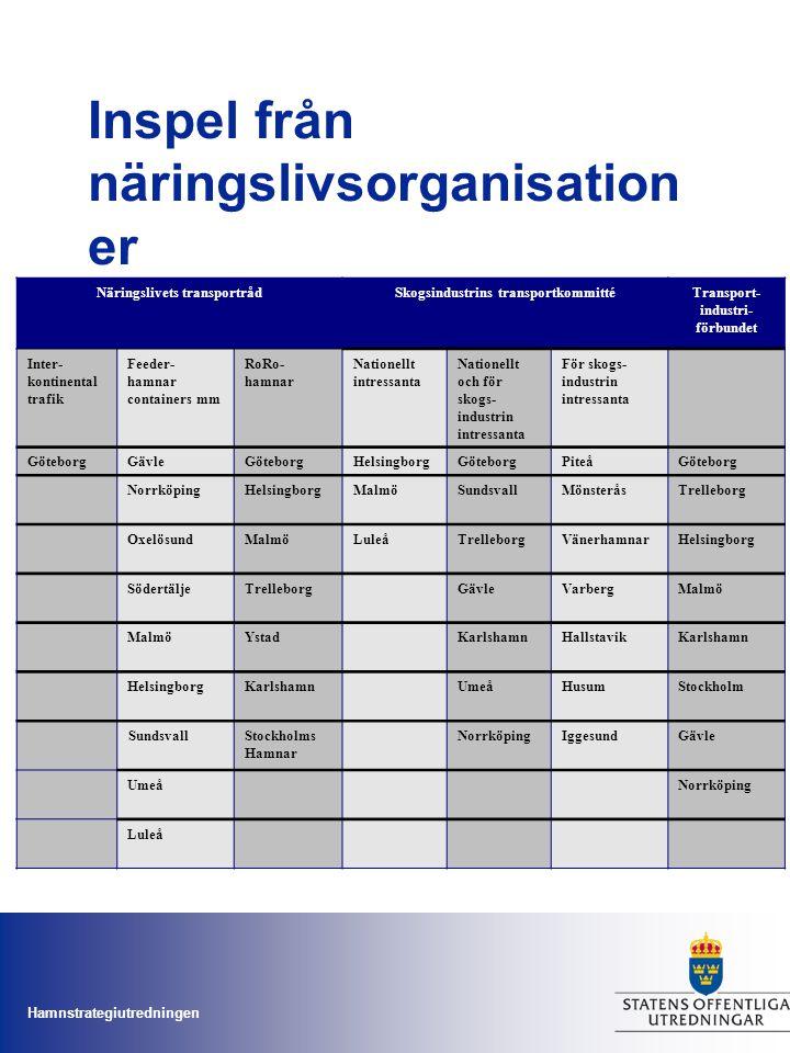 Hamnstrategiutredningen Inspel från näringslivsorganisation er Näringslivets transportrådSkogsindustrins transportkommittéTransport- industri- förbund