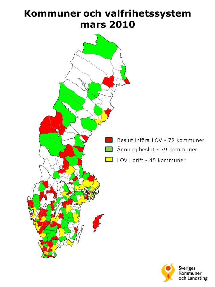 Kommuner och valfrihetssystem mars 2010 Beslut införa LOV - 72 kommuner Ännu ej beslut - 79 kommuner LOV i drift - 45 kommuner