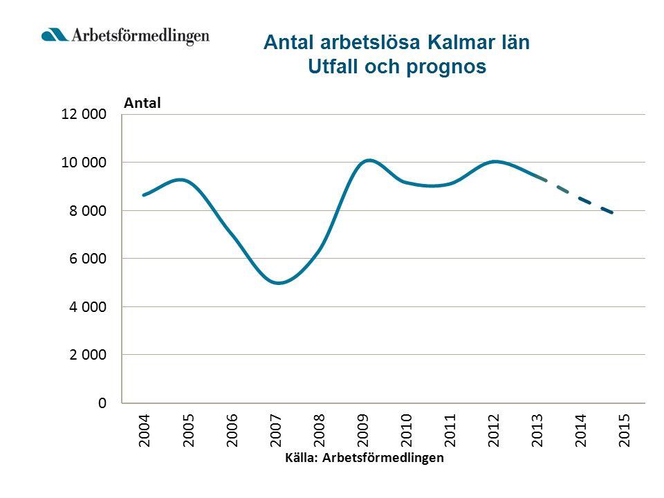 Antal arbetslösa Kalmar län Utfall och prognos