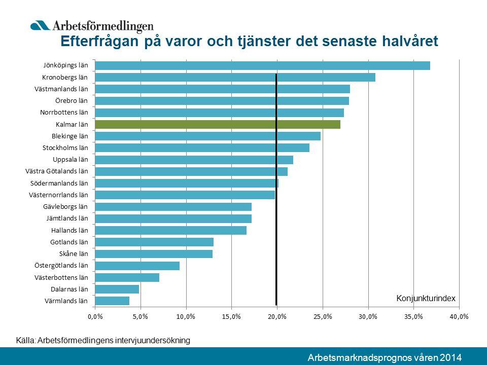 Arbetsmarknadsprognos våren 2014 Efterfrågan på varor och tjänster det senaste halvåret Källa: Arbetsförmedlingens intervjuundersökning Konjunkturindex