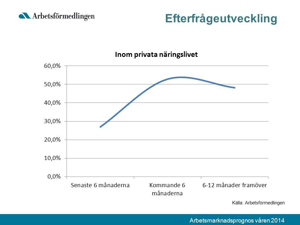 Arbetsmarknadsprognos våren 2014 Efterfrågeutveckling Källa: Arbetsförmedlingen
