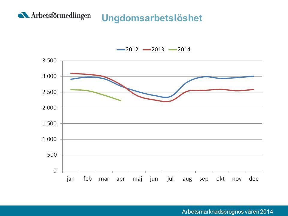 Arbetsmarknadsprognos våren 2014 Ungdomsarbetslöshet