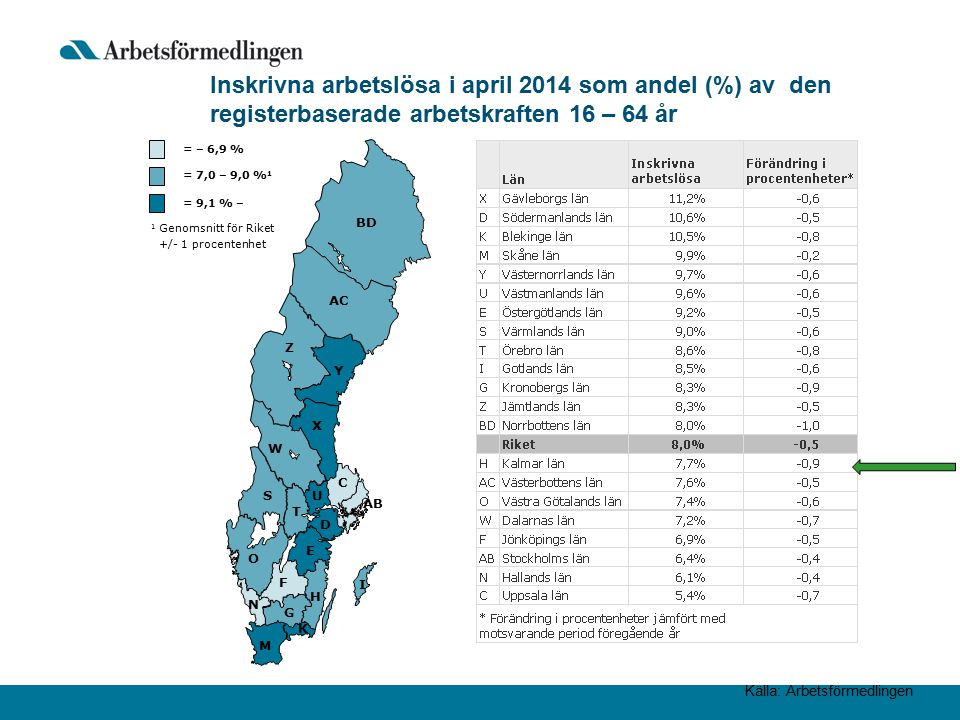 Källa: Arbetsförmedlingen Inskrivna arbetslösa i april 2014 som andel (%) av den registerbaserade arbetskraften 16 – 64 år AB BD Y AC Z X W S T U D C O E F H G I K M N = 9,1 % – 1 Genomsnitt för Riket +/- 1 procentenhet = 7,0 – 9,0 % 1 = – 6,9 %