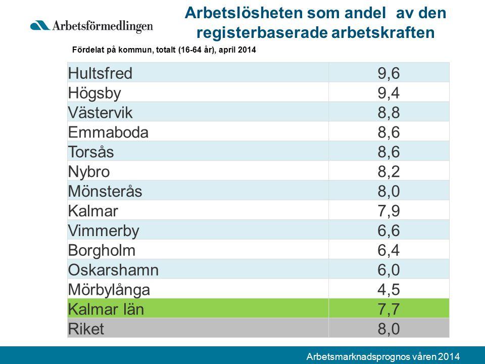 Arbetsmarknadsprognos våren 2014 Arbetslösheten som andel av den registerbaserade arbetskraften Fördelat på kommun, totalt (16-64 år), april 2014 Hultsfred9,6 Högsby9,4 Västervik8,8 Emmaboda8,6 Torsås8,6 Nybro8,2 Mönsterås8,0 Kalmar7,9 Vimmerby6,6 Borgholm6,4 Oskarshamn6,0 Mörbylånga4,5 Kalmar län7,7 Riket8,0