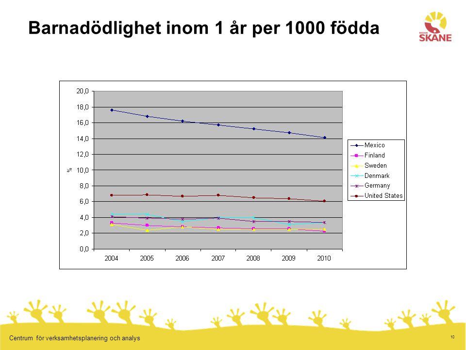 10 Centrum för verksamhetsplanering och analys Barnadödlighet inom 1 år per 1000 födda