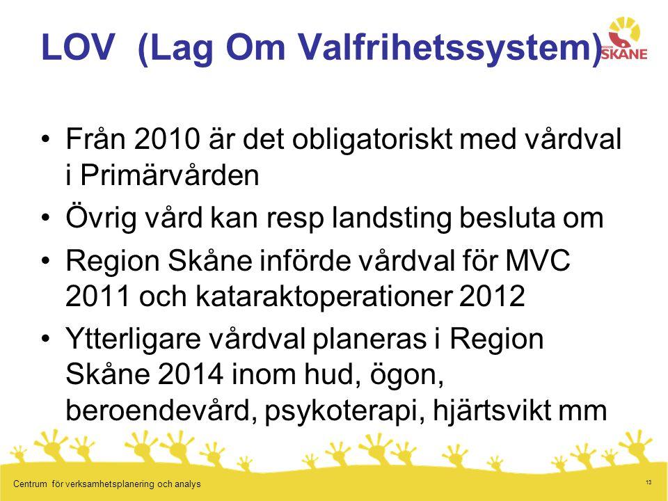 13 Centrum för verksamhetsplanering och analys LOV (Lag Om Valfrihetssystem) Från 2010 är det obligatoriskt med vårdval i Primärvården Övrig vård kan resp landsting besluta om Region Skåne införde vårdval för MVC 2011 och kataraktoperationer 2012 Ytterligare vårdval planeras i Region Skåne 2014 inom hud, ögon, beroendevård, psykoterapi, hjärtsvikt mm