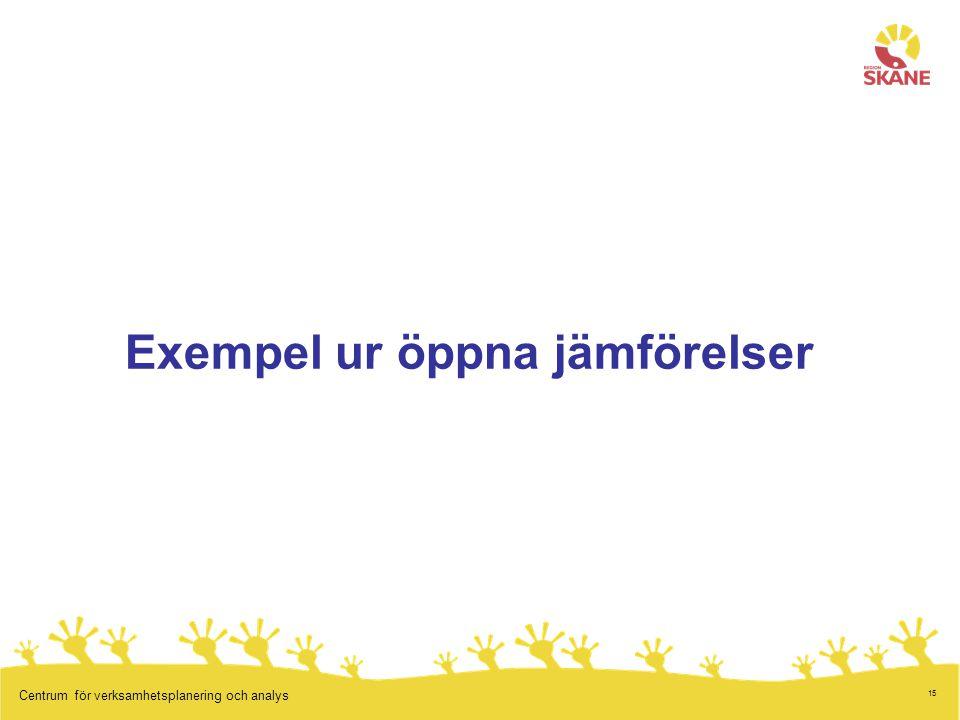 15 Centrum för verksamhetsplanering och analys Exempel ur öppna jämförelser