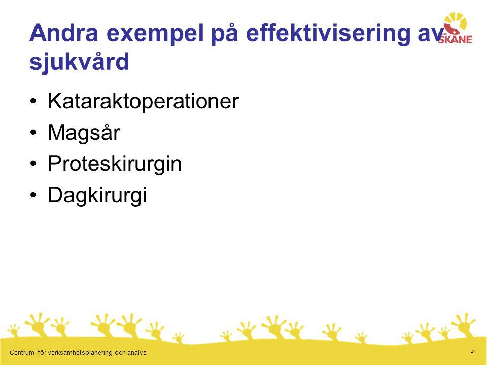 24 Centrum för verksamhetsplanering och analys Andra exempel på effektivisering av sjukvård Kataraktoperationer Magsår Proteskirurgin Dagkirurgi