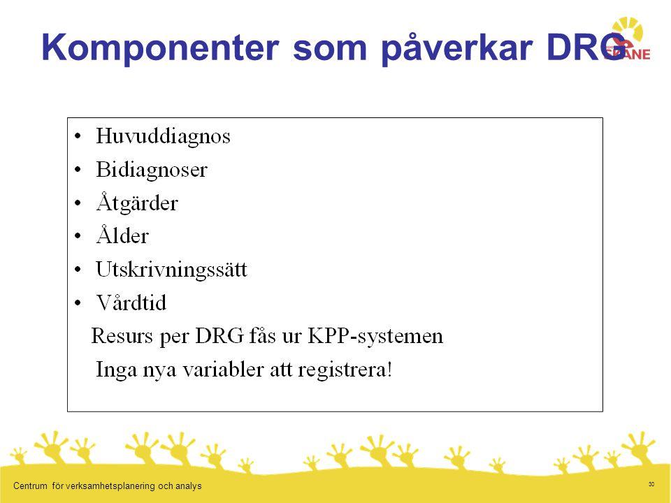30 Centrum för verksamhetsplanering och analys Komponenter som påverkar DRG