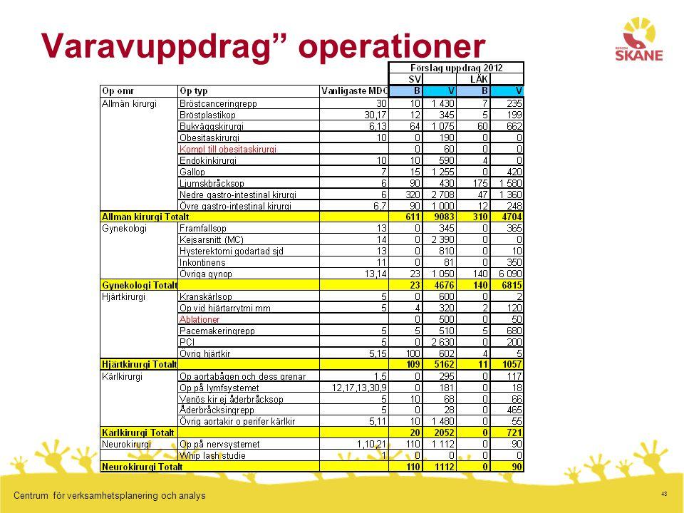 43 Centrum för verksamhetsplanering och analys Varavuppdrag operationer