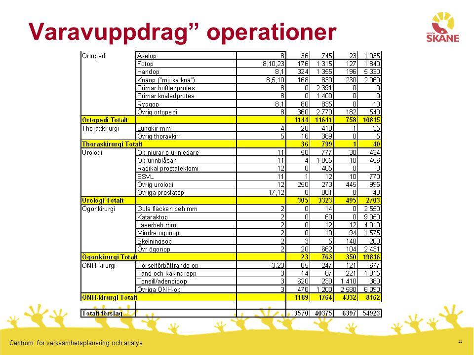 44 Centrum för verksamhetsplanering och analys Varavuppdrag operationer