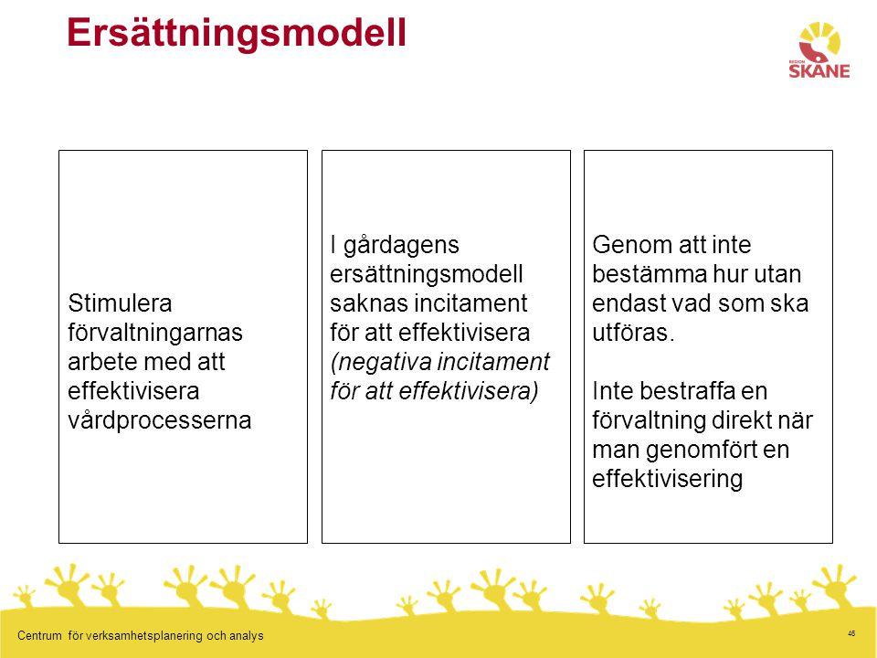 46 Centrum för verksamhetsplanering och analys Ersättningsmodell Stimulera förvaltningarnas arbete med att effektivisera vårdprocesserna I gårdagens ersättningsmodell saknas incitament för att effektivisera (negativa incitament för att effektivisera) Genom att inte bestämma hur utan endast vad som ska utföras.