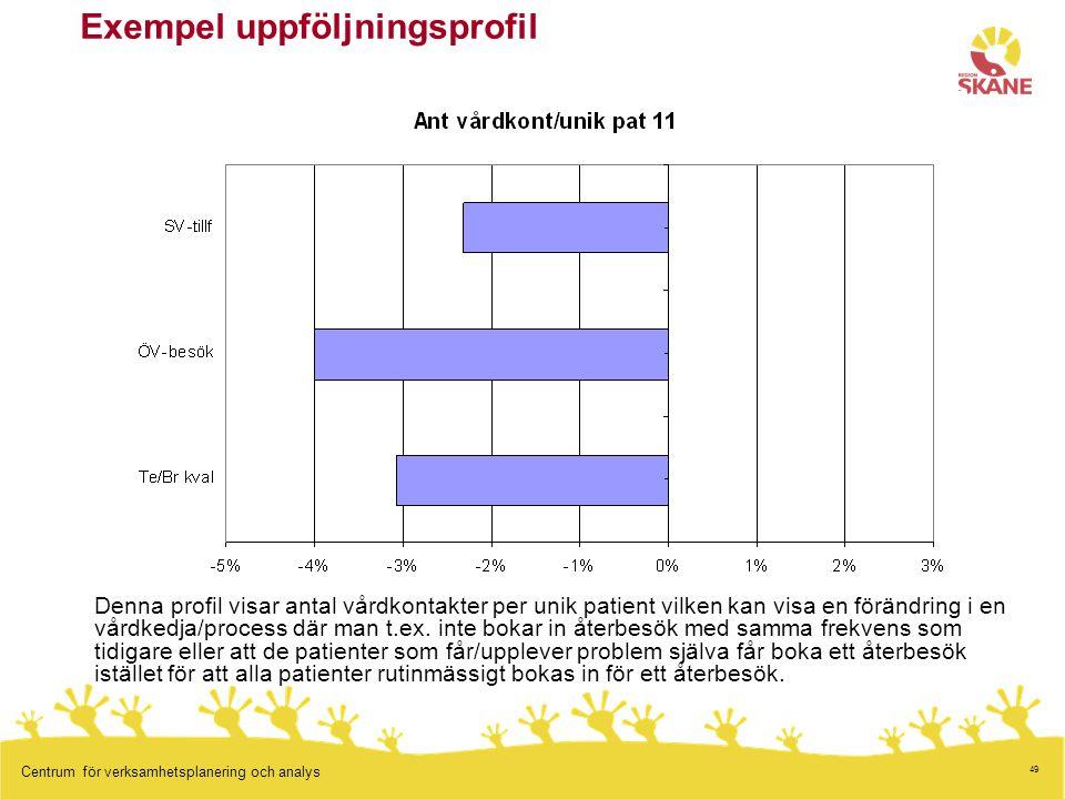 49 Centrum för verksamhetsplanering och analys Denna profil visar antal vårdkontakter per unik patient vilken kan visa en förändring i en vårdkedja/process där man t.ex.