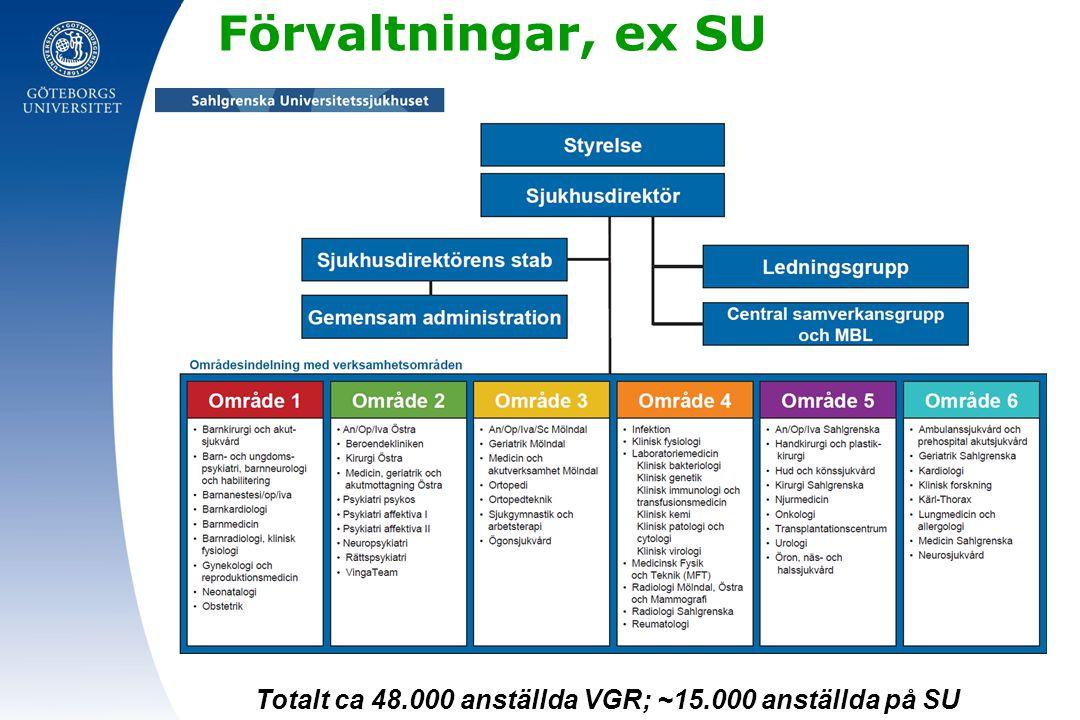 Förvaltningar, ex SU Totalt ca 48.000 anställda VGR; ~15.000 anställda på SU