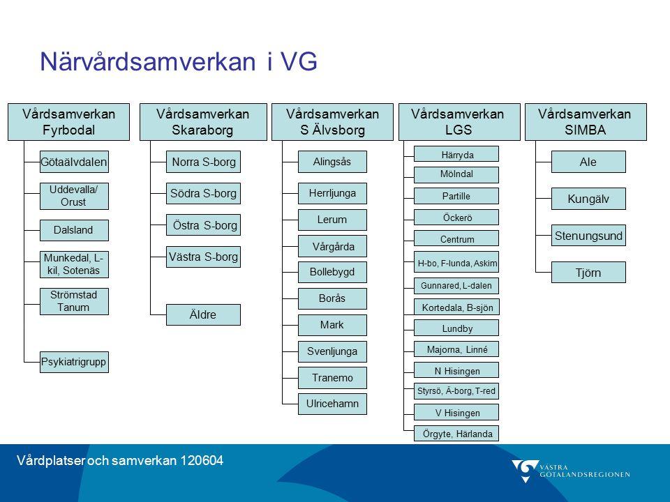 Vårdplatser och samverkan 120604 Närvårdsamverkan i VG Vårdsamverkan Fyrbodal Vårdsamverkan Skaraborg Vårdsamverkan S Älvsborg Vårdsamverkan SIMBA Vår