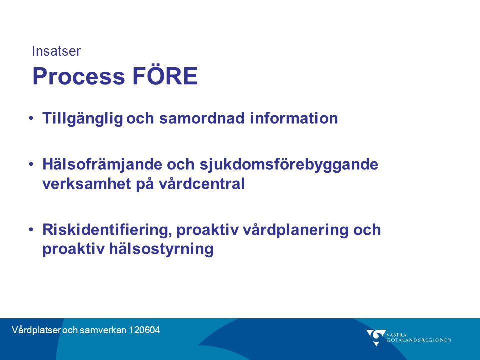 Insatser Process FÖRE Tillgänglig och samordnad information Hälsofrämjande och sjukdomsförebyggande verksamhet på vårdcentral Riskidentifiering, proak