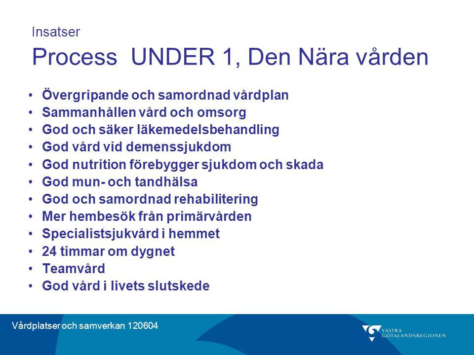 Vårdplatser och samverkan 120604 Insatser Process UNDER 1, Den Nära vården Övergripande och samordnad vårdplan Sammanhållen vård och omsorg God och sä
