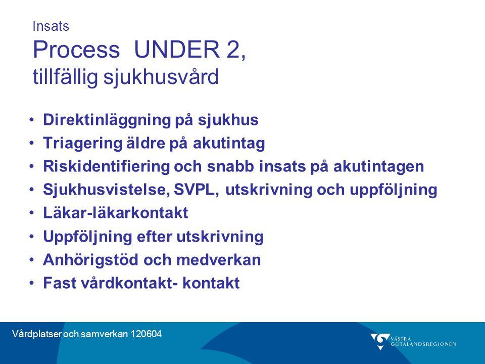 Vårdplatser och samverkan 120604 Insats Process UNDER 2, tillfällig sjukhusvård Direktinläggning på sjukhus Triagering äldre på akutintag Riskidentifi